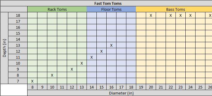 Fast Tom Tom Drum Measurements Chart