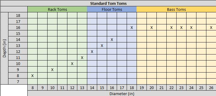 Standard Tom Tom Drum Measurements Chart