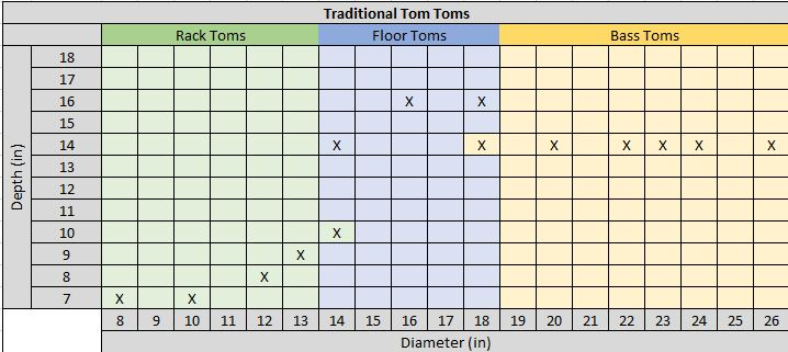 Traditional Tom Tom Drum Measurements Chart