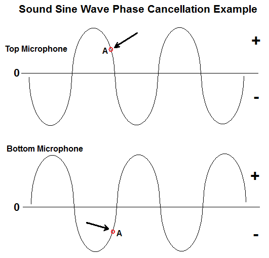 Principles of Phase Cancellation While Recording